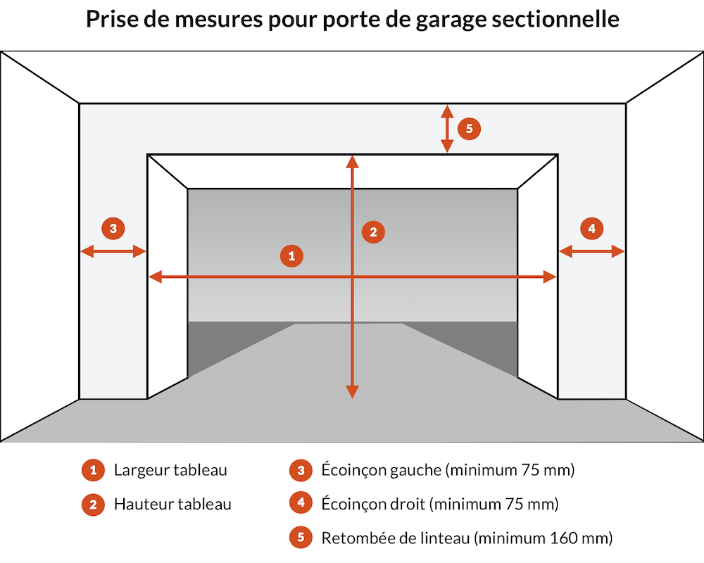 Porte de garage sectionnelle en direct usine - Porte de garage sans retombee de linteau ...